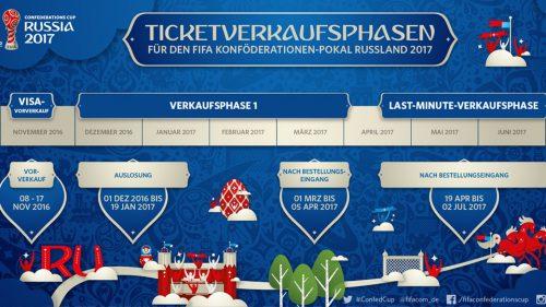 confed-cup-tickets-zeitablauf
