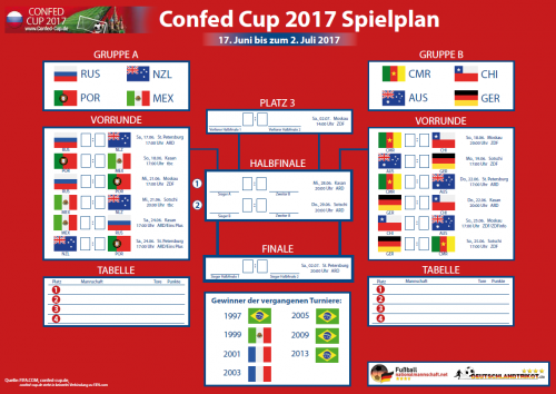 Confed Cup 2017 Spielbaum