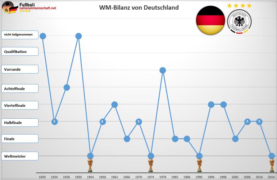 WM Bilanz von Deutschland